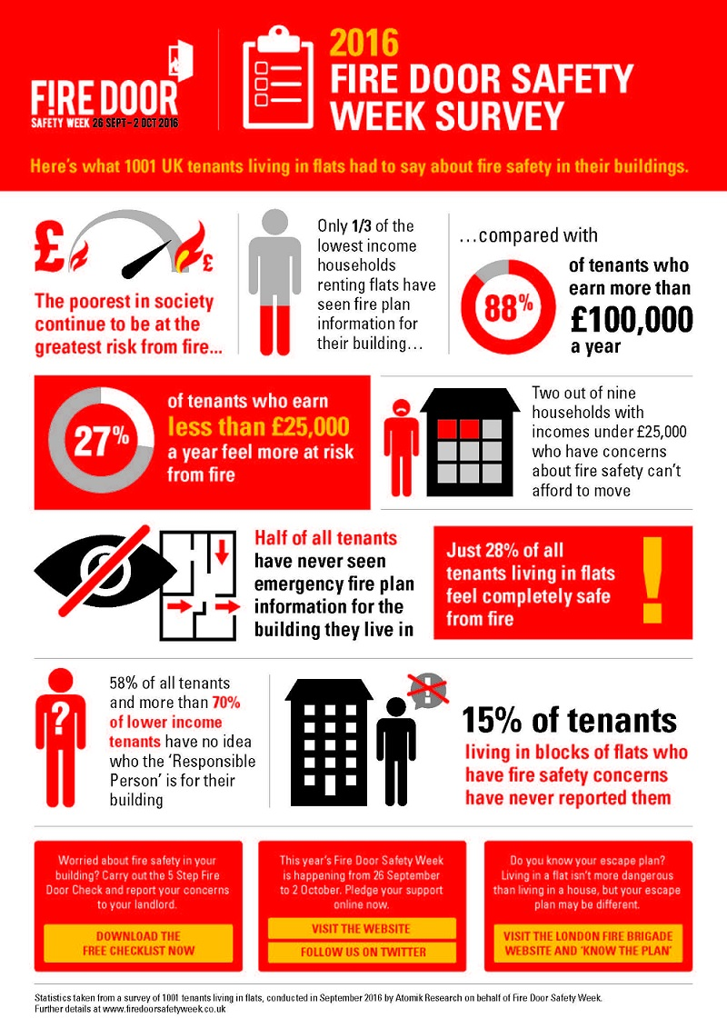 Fire Door Safety Week 2016 Survey Results