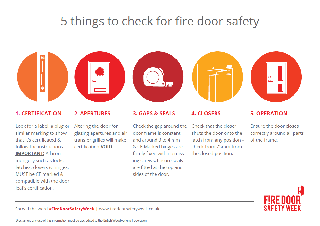 5 step checklist for fire door safety